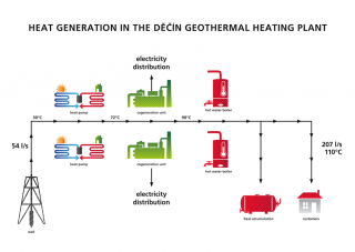 Simplified diagram of heat generation